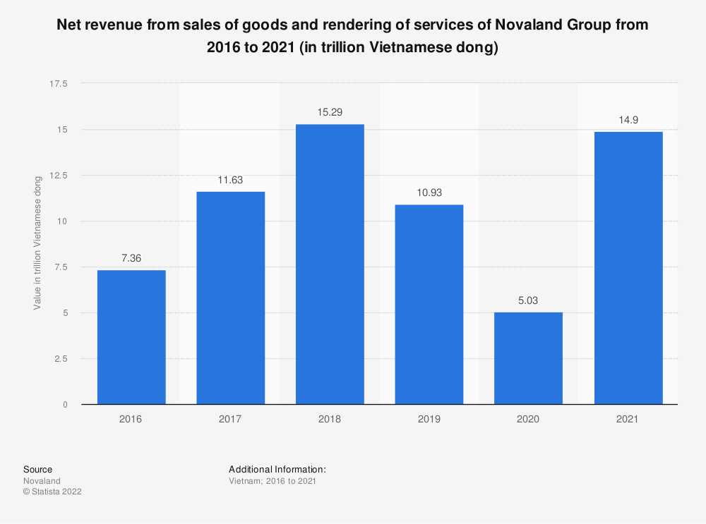 Statistic: Net revenue from sales of goods and rendering of services of Novaland Group from 2015 to 2019 (in trillion Vietnamese dong) | Statista