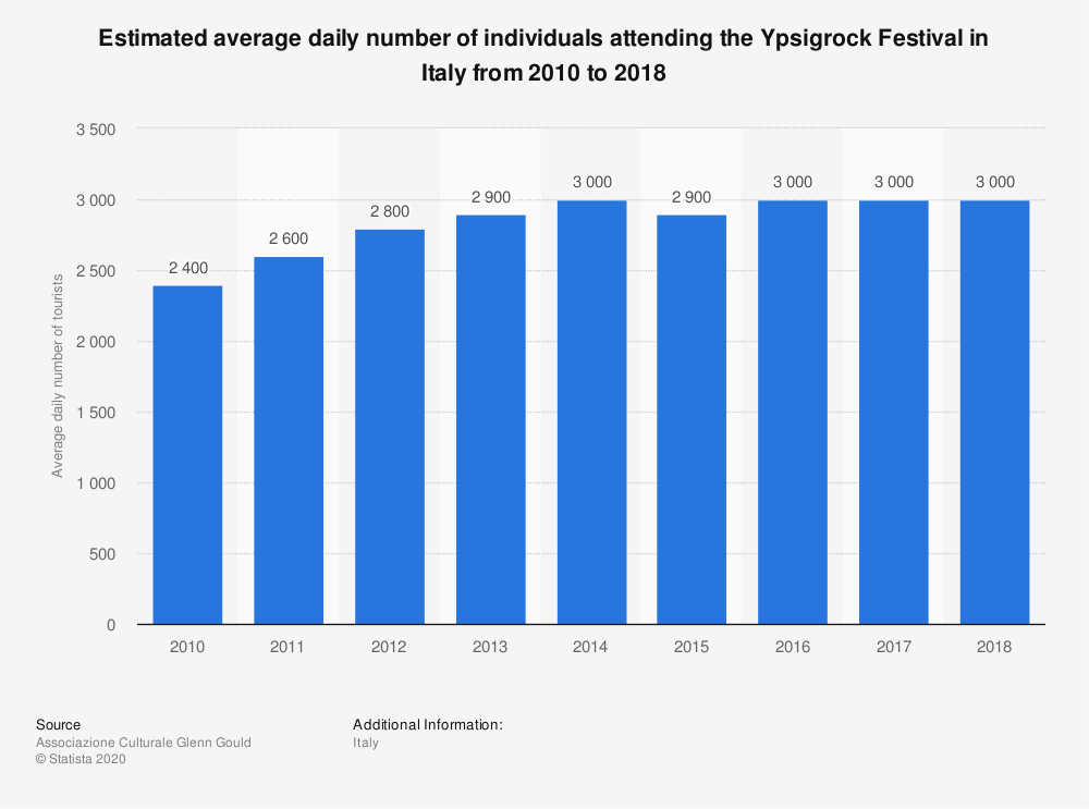 Statistic: Estimated average daily number of individuals attending the Ypsigrock Festival in Italy from 2010 to 2018   Statista
