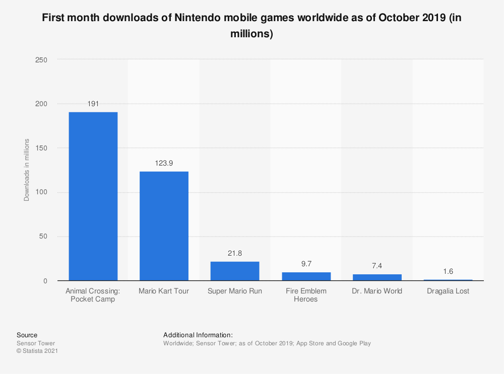 Statistic: First month downloads of Nintendo mobile games worldwide as of October 2019 (in millions) | Statista