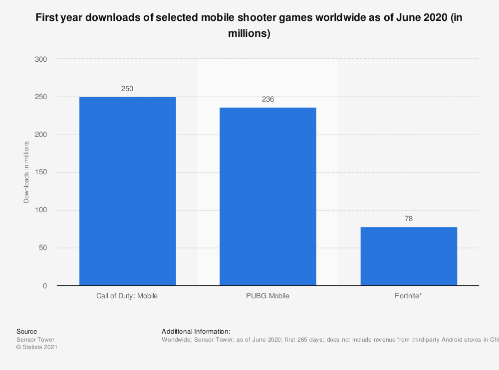 Statistic: First year downloads of selected mobile shooter games worldwide as of June 2020 (in millions) | Statista