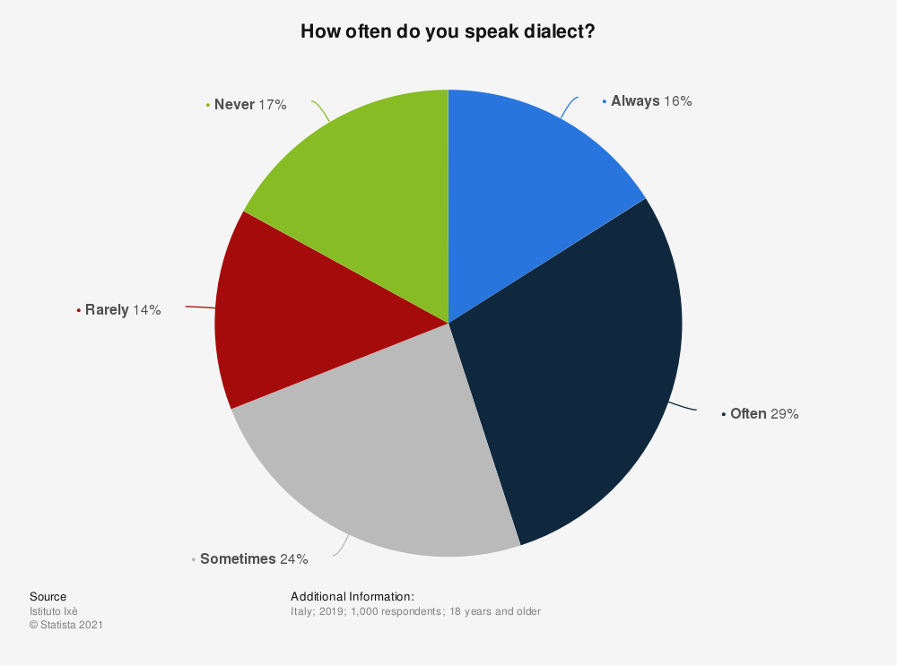 Statistic: How often do you speak dialect? | Statista