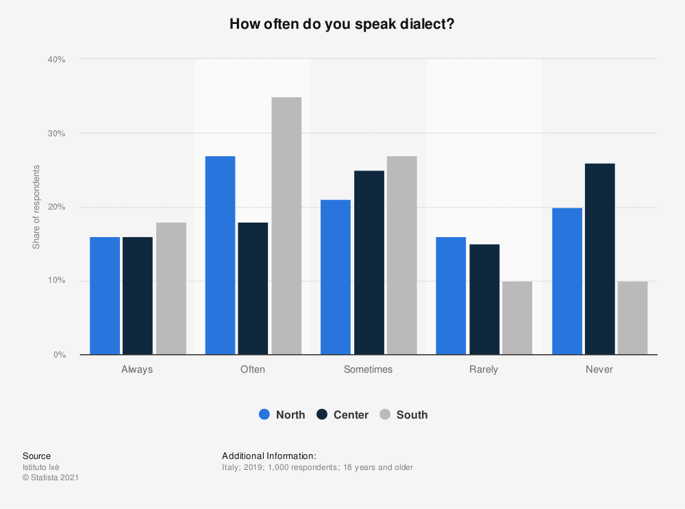 Statistic: How often do you speak dialect? | Statista