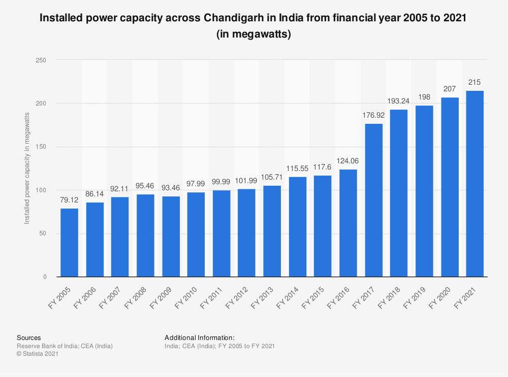 Statistic: Installed power capacity across Chandigarh in India from financial year 2005 to 2018 (in megawatts) | Statista