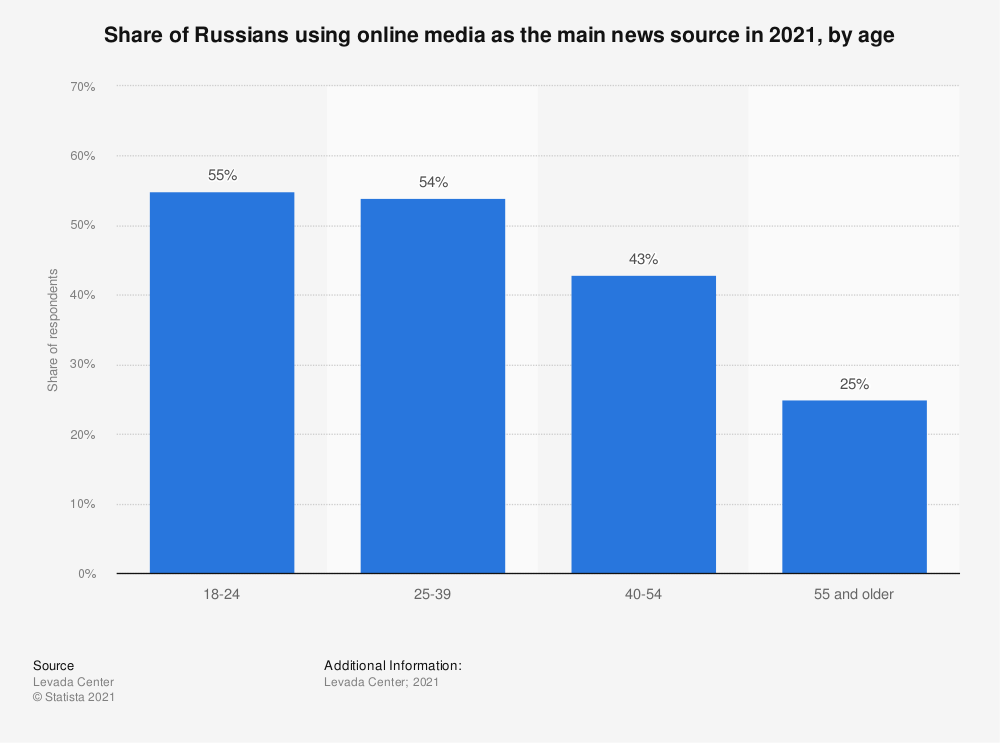 Statistic: Share of Russians regularly reading news on the internet in 2019, by age* | Statista