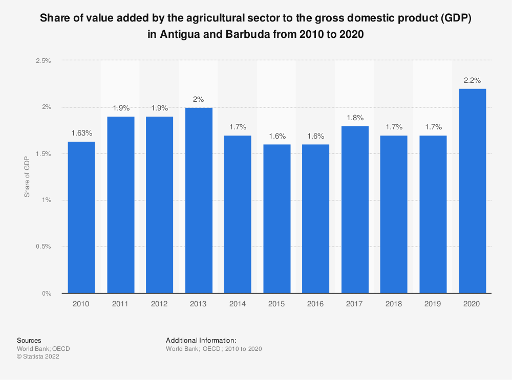 Statistic: Share of value added by the agricultural sector to the gross domestic product (GDP) in Antigua and Barbuda from 2010 to 2018 | Statista