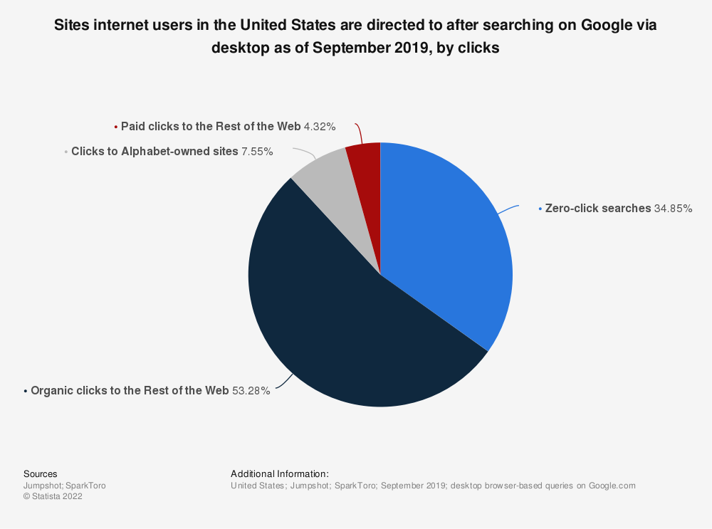Statistic: Sites internet users in the United States are directed to after searching on Google via desktop as of September 2019, by clicks  | Statista
