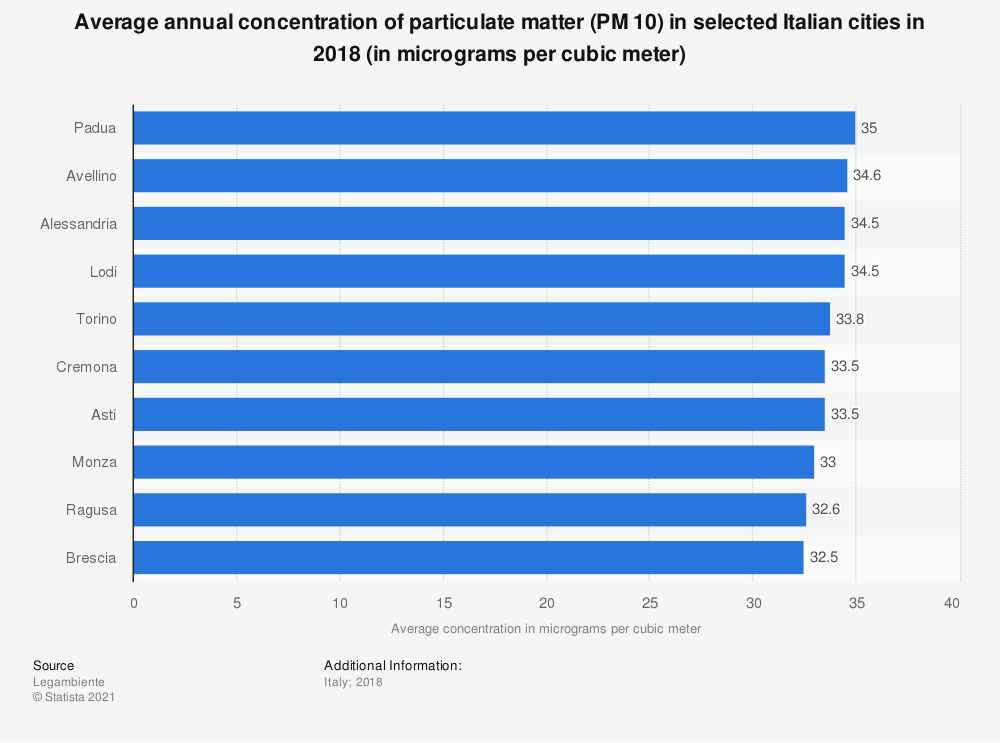 Statistic: Average annual concentration of particulate matter (PM 10) in selected Italian cities in 2018 (in micrograms per cubic meter) | Statista