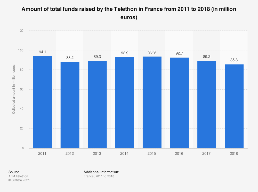 Statistic: Amount of total funds raised by the Telethon in France from 2011 to 2018 (in million euros) | Statista