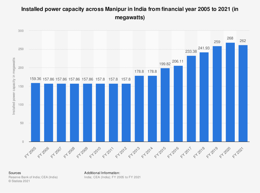 Statistic: Installed power capacity across Manipur in India from financial year 2005 to 2018 (in megawatts) | Statista