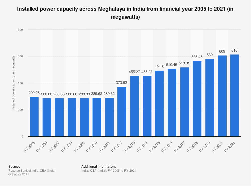Statistic: Installed power capacity across Meghalaya in India from financial year 2005 to 2018 (in megawatts) | Statista