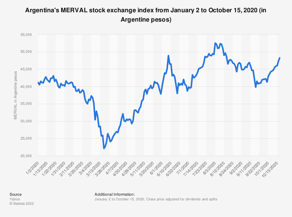 Statistic: Argentina's MERVAL stock exchange index from January 2 to October 15, 2020 (in Argentine pesos) | Statista