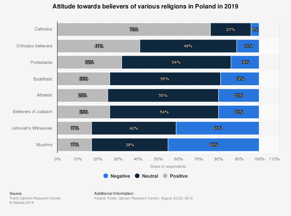 Statistic: Attitude towards believers of various religions in Poland in 2019   Statista