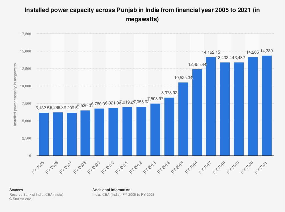Statistic: Installed power capacity across Punjab in India from financial year 2005 to 2018 (in megawatts) | Statista