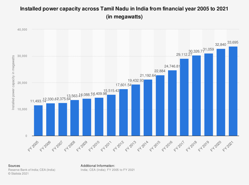 Statistic: Installed power capacity across Tamil Nadu in India from financial year 2005 to 2018 (in megawatts) | Statista