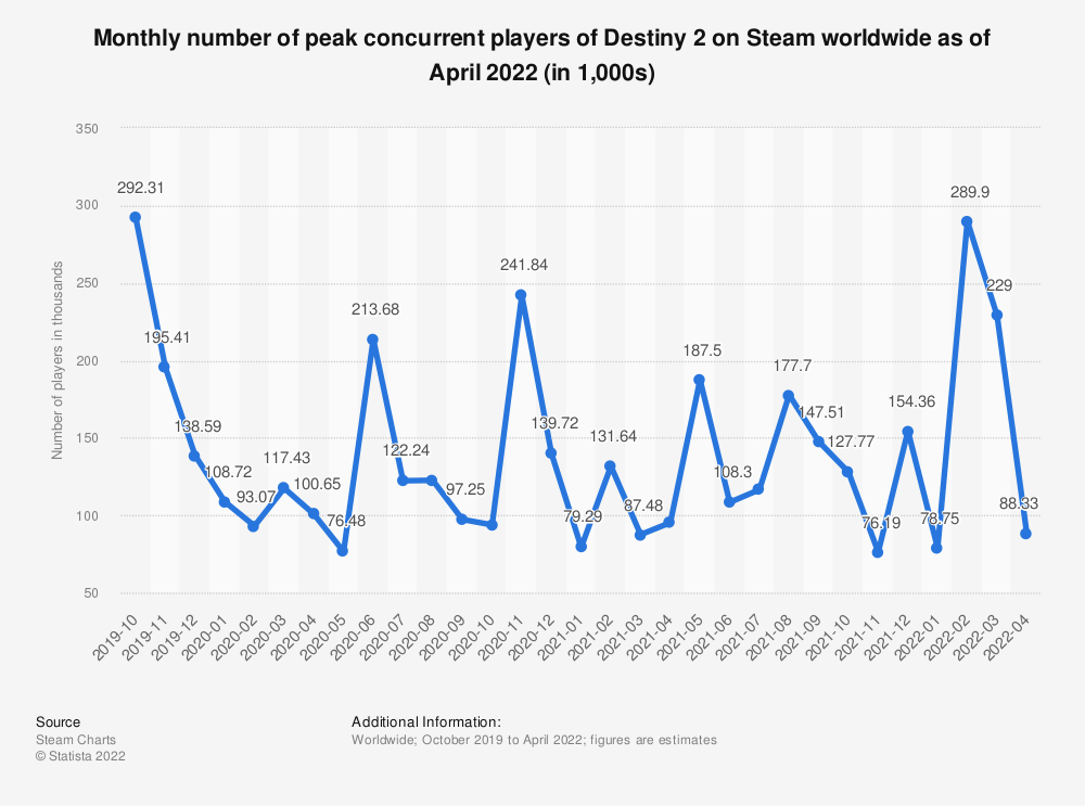 Statistic: Monthly number of peak concurrent players of Destiny 2 on Steam worldwide from October 2019  to March 2021 (in 1,000s) | Statista