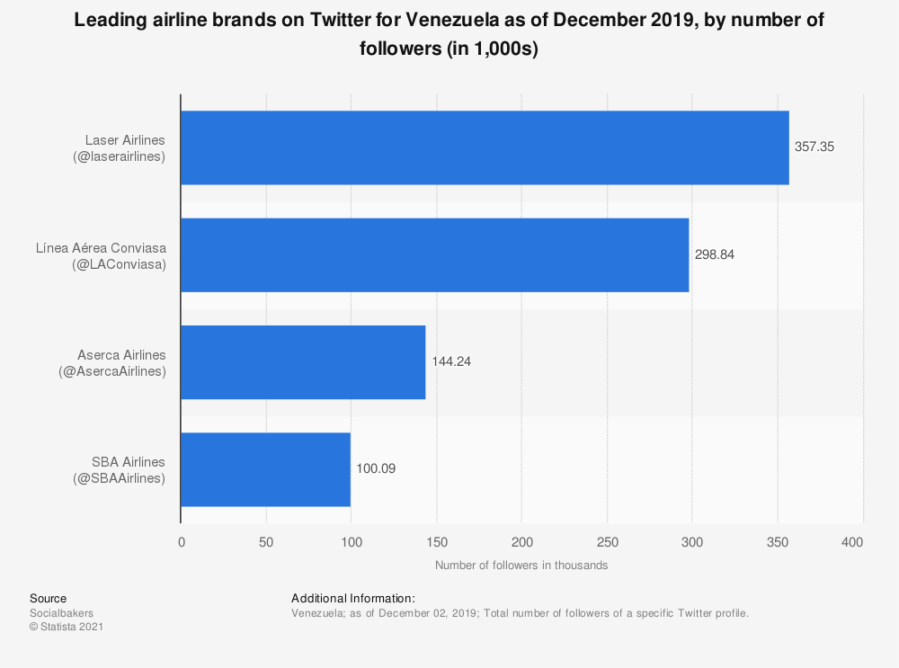 Statistic: Leading airline brands on Twitter for Venezuela as of December 2019, by number of followers (in 1,000s) | Statista