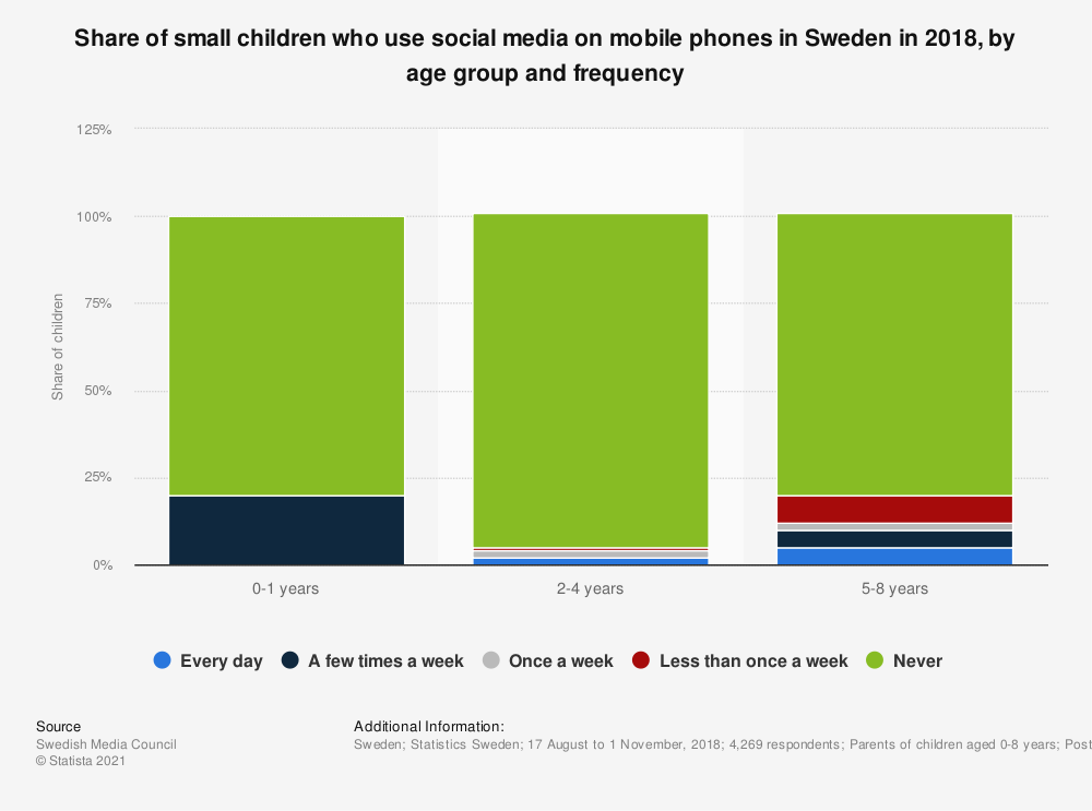 Statistic: Share of small children who use social media on mobile phones in Sweden in 2018, by age group and frequency | Statista