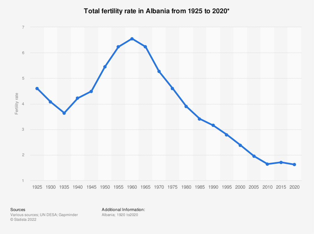 Statistic: Total fertility rate in Albania from 1925 to 2020* | Statista