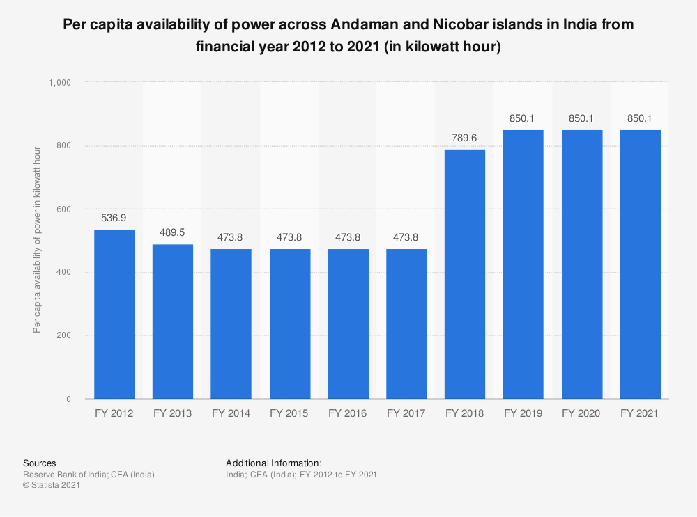 Statistic: Per capita availability of power across Andaman and Nicobar islands in India from financial year 2012 to 2018 (in kilowatt hour) | Statista