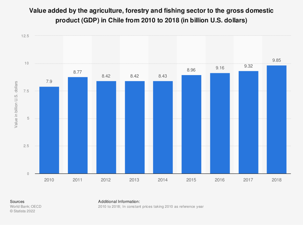 Statistic: Value added by the agriculture, forestry and fishing sector to the gross domestic product (GDP) in Chile from 2010 to 2018 (in billion U.S. dollars) | Statista