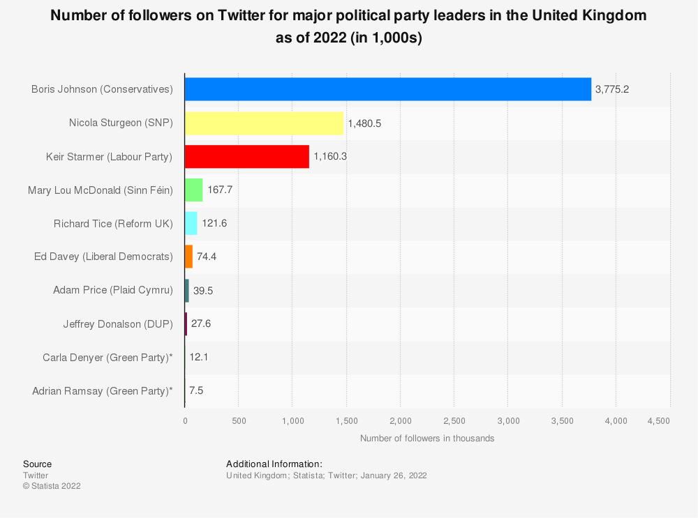 Statistic: Number of followers on Twitter for major political party leaders in the United Kingdom (UK) as of December 3, 2019 (in 1,000s) | Statista