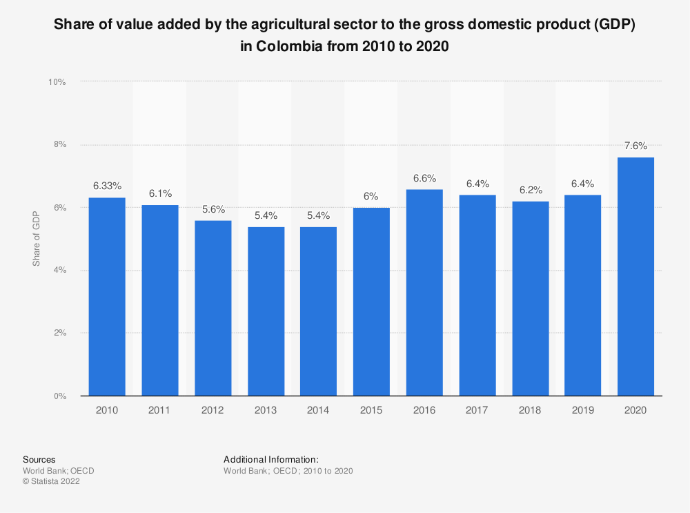 Statistic: Share of value added by the agricultural sector to the gross domestic product (GDP) in Colombia from 2010 to 2018 | Statista