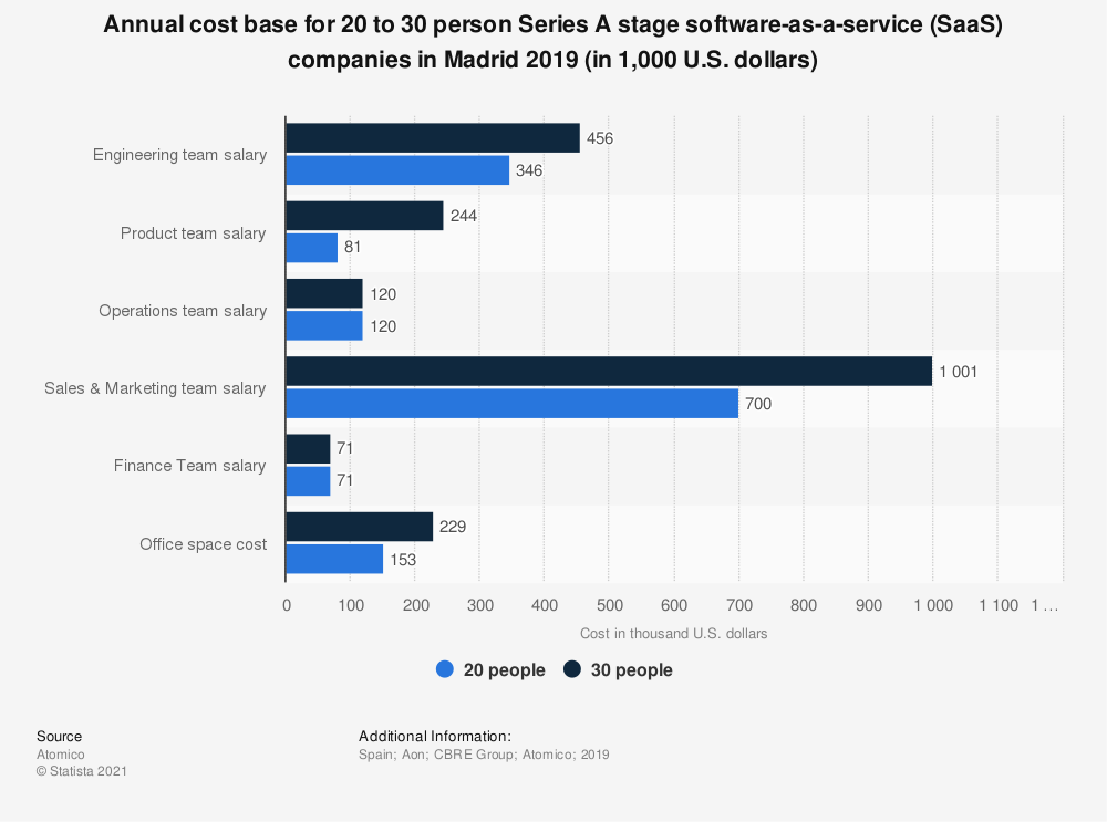 Statistic: Annual cost base for 20 to 30 person Series A stage software-as-a-service (SaaS) companies in Madrid 2019 (in 1,000 U.S. dollars) | Statista