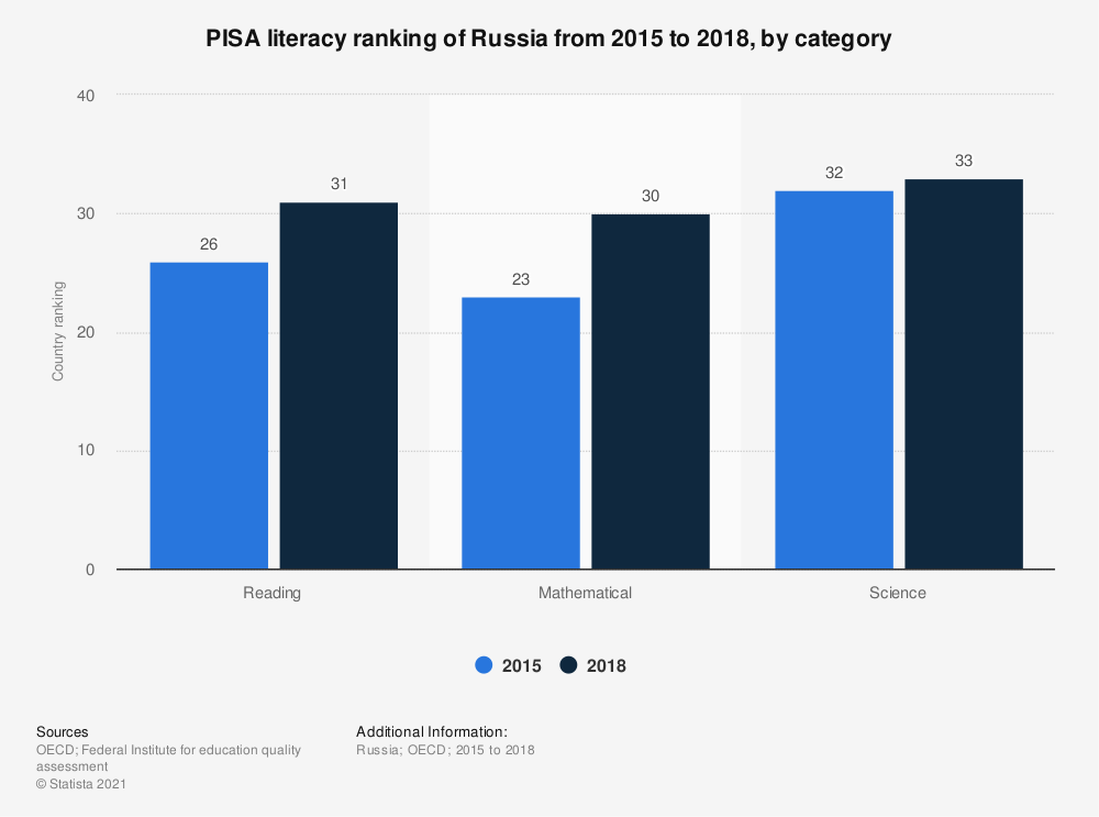 Statistic: PISA literacy ranking of Russia from 2015 to 2018, by category   Statista
