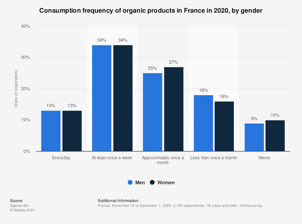 Statistic: Consumption frequency of organic products in France in 2020, by gender | Statista