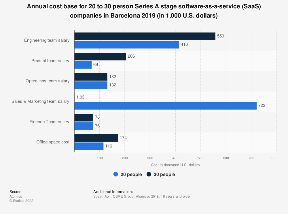 Statistic: Annual cost base for 20 to 30 person Series A stage software-as-a-service (SaaS) companies in Barcelona 2019 (in 1,000 U.S. dollars) | Statista