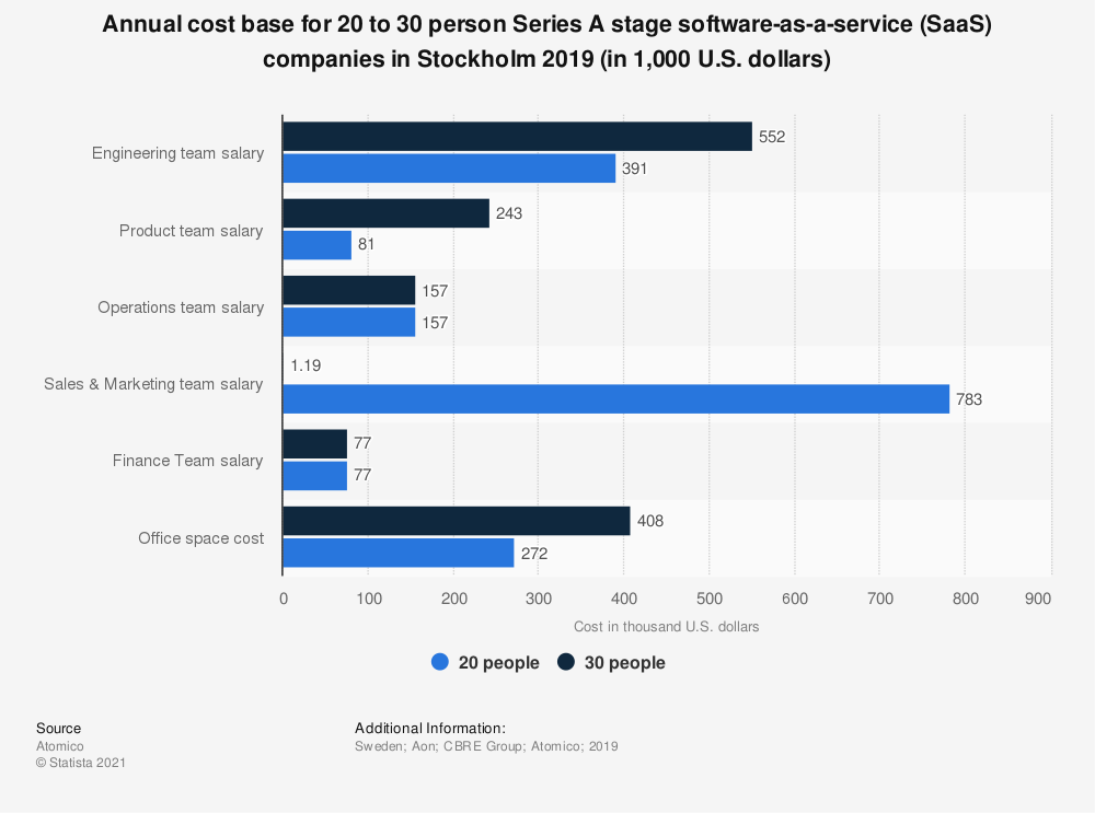 Statistic: Annual cost base for 20 to 30 person Series A stage software-as-a-service (SaaS) companies in Stockholm 2019 (in 1,000 U.S. dollars) | Statista