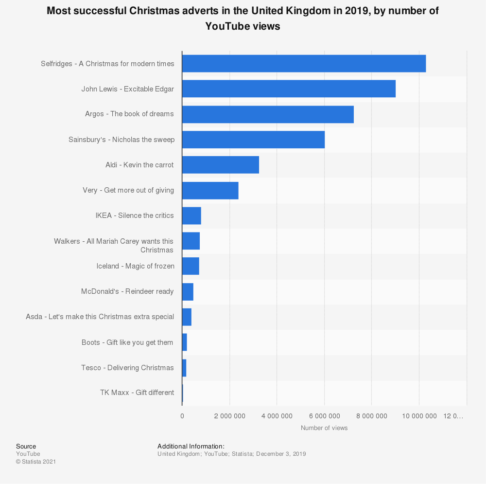 Statistic: Most successful Christmas adverts in the United Kingdom in 2019, by number of YouTube views | Statista