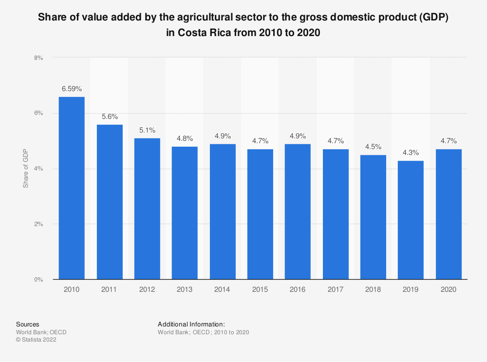 Statistic: Share of value added by the agricultural sector to the gross domestic product (GDP) in Costa Rica from 2010 to 2018 | Statista