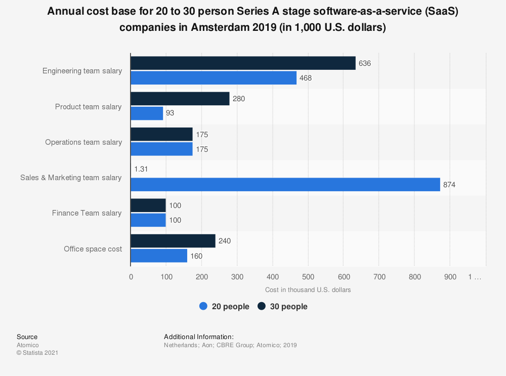 Statistic: Annual cost base for 20 to 30 person Series A stage software-as-a-service (SaaS) companies in Amsterdam 2019 (in 1,000 U.S. dollars) | Statista