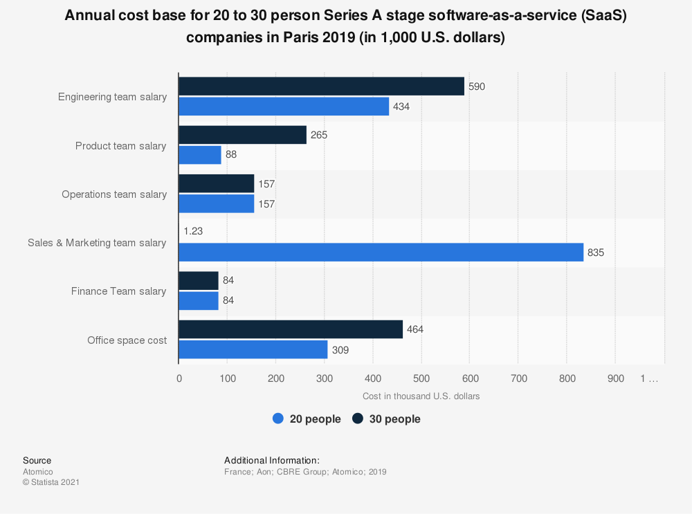 Statistic: Annual cost base for 20 to 30 person Series A stage software-as-a-service (SaaS) companies in Paris 2019 (in 1,000 U.S. dollars)   Statista