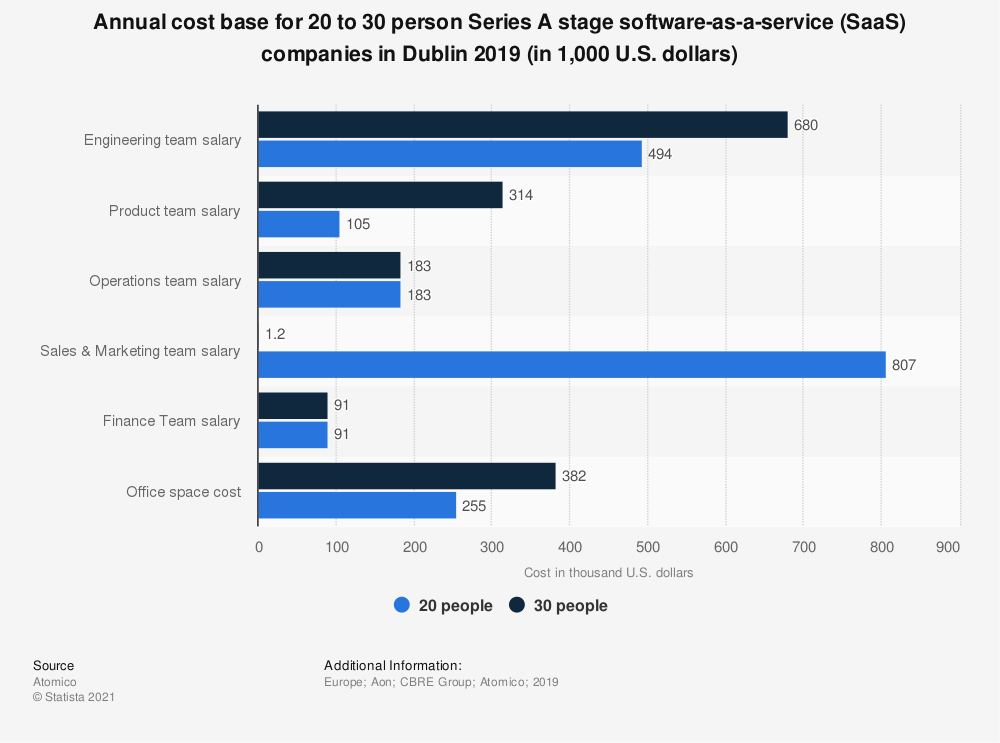 Statistic: Annual cost base for 20 to 30 person Series A stage software-as-a-service (SaaS) companies in Dublin 2019 (in 1,000 U.S. dollars) | Statista