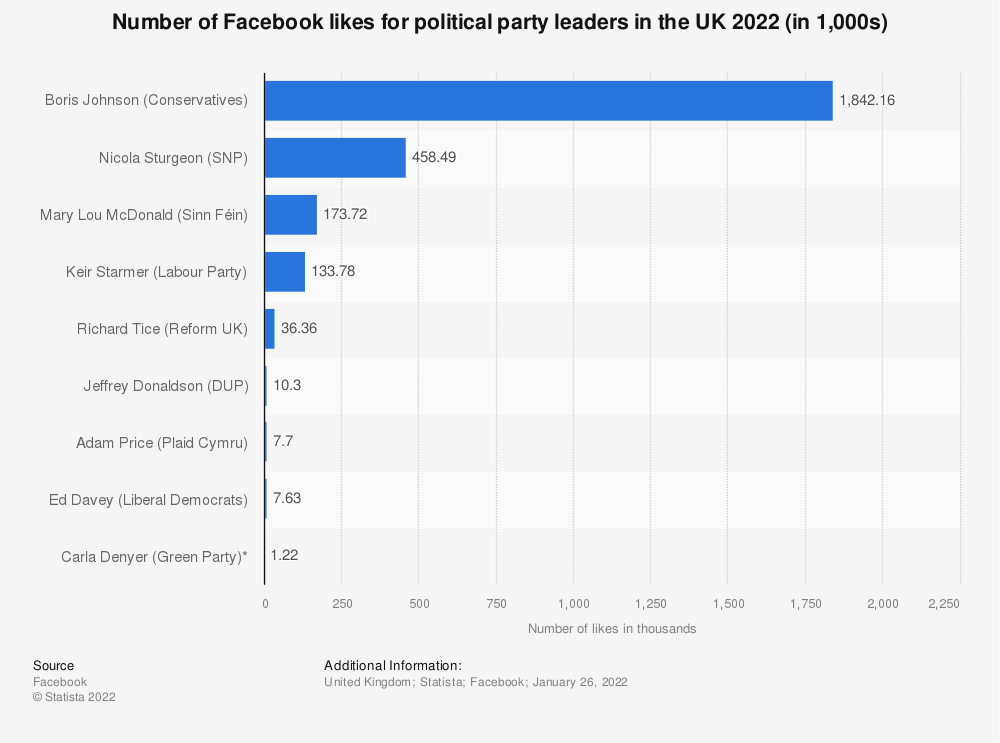 Statistic: Number of likes on Facebook for leaders of major political parties in the United Kingdom (UK) as of August 16, 2021 (in 1,000s) | Statista