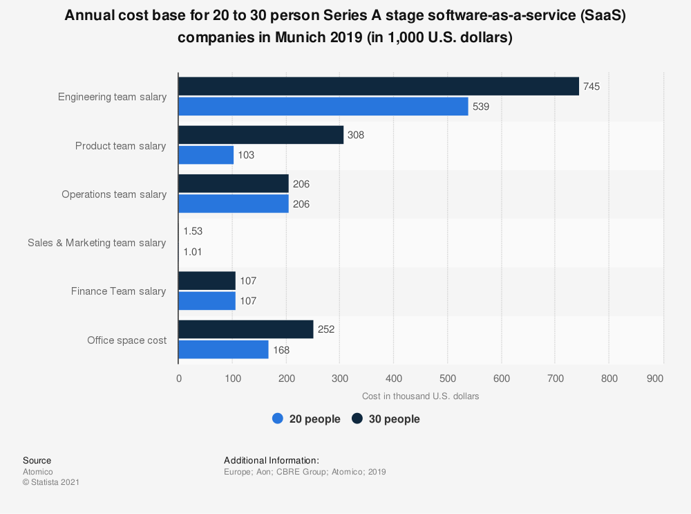 Statistic: Annual cost base for 20 to 30 person Series A stage software-as-a-service (SaaS) companies in Munich 2019 (in 1,000 U.S. dollars) | Statista