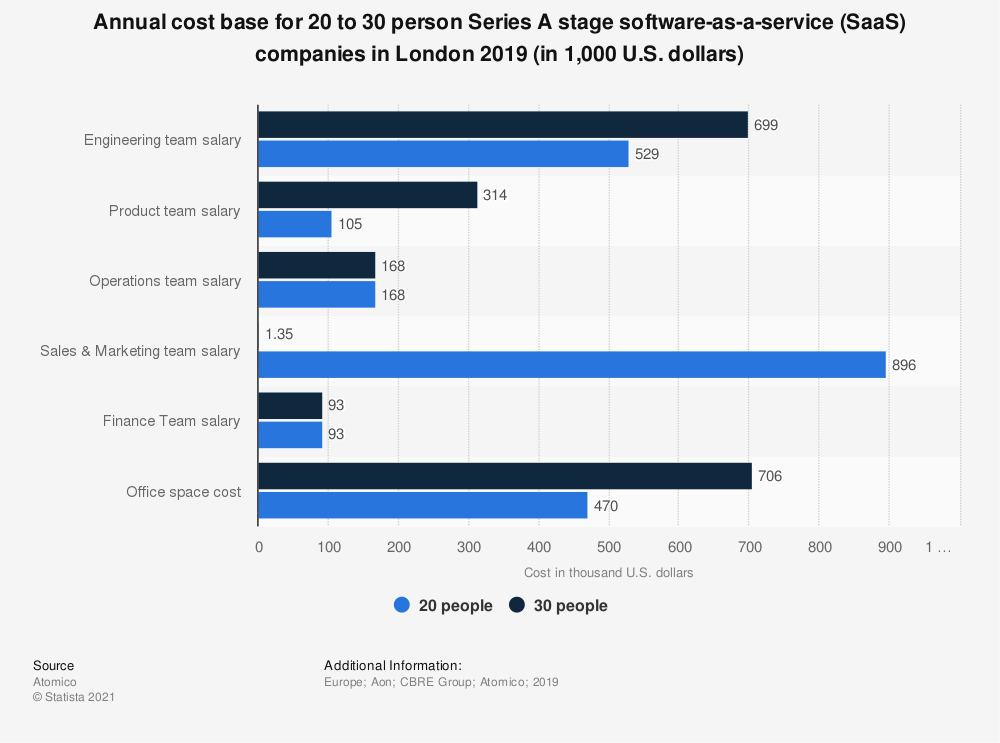 Statistic: Annual cost base for 20 to 30 person Series A stage software-as-a-service (SaaS) companies in London 2019 (in 1,000 U.S. dollars) | Statista