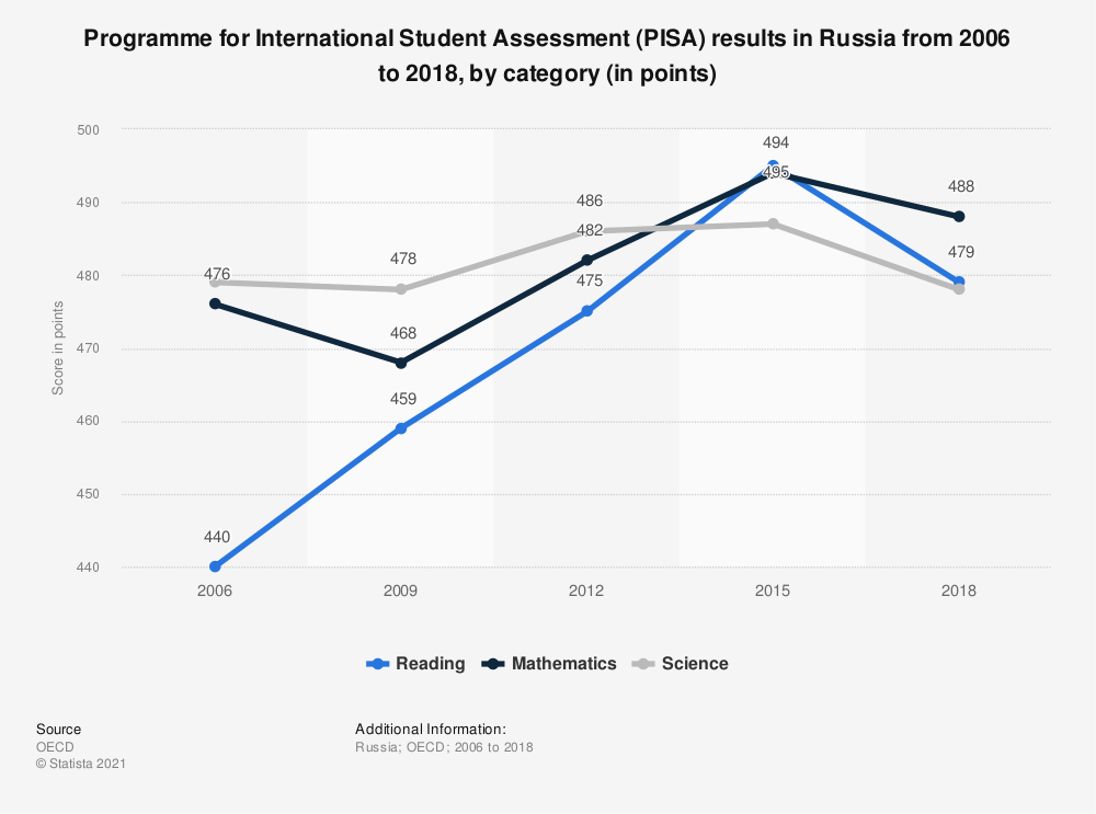 Statistic: PISA literacy score of Russia from 2015 to 2018, by category   Statista