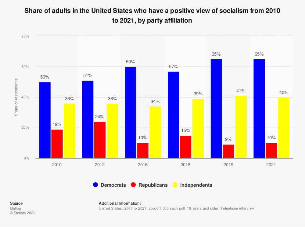 Statistic: Share of adults in the United States who have a positive view of socialism from 2010 to 2019, by party affiliation | Statista