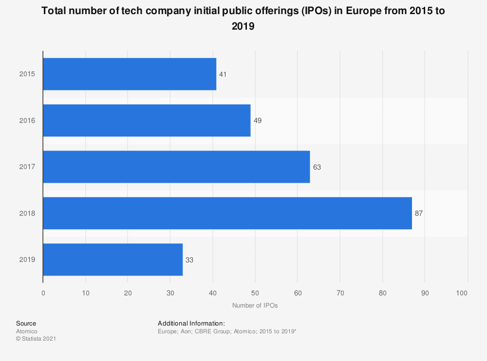 Statistic: Total number of tech company initial public offerings (IPOs) in Europe from 2015 to 2019   Statista