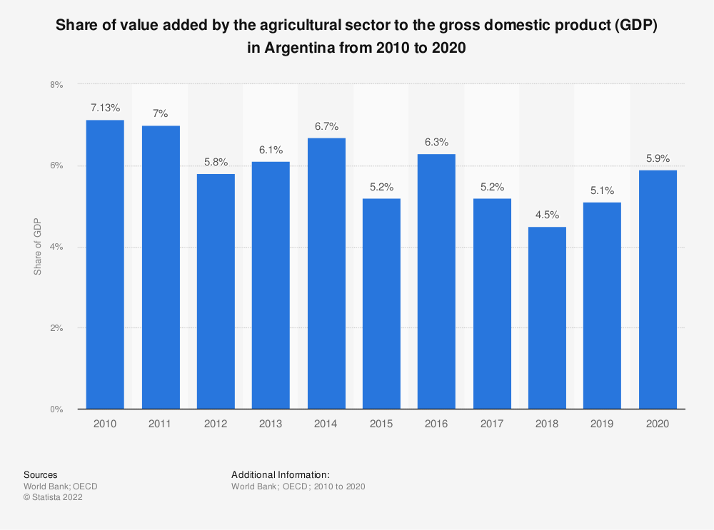 Statistic: Share of value added by the agricultural sector to the gross domestic product (GDP) in Argentina from 2010 to 2018 | Statista
