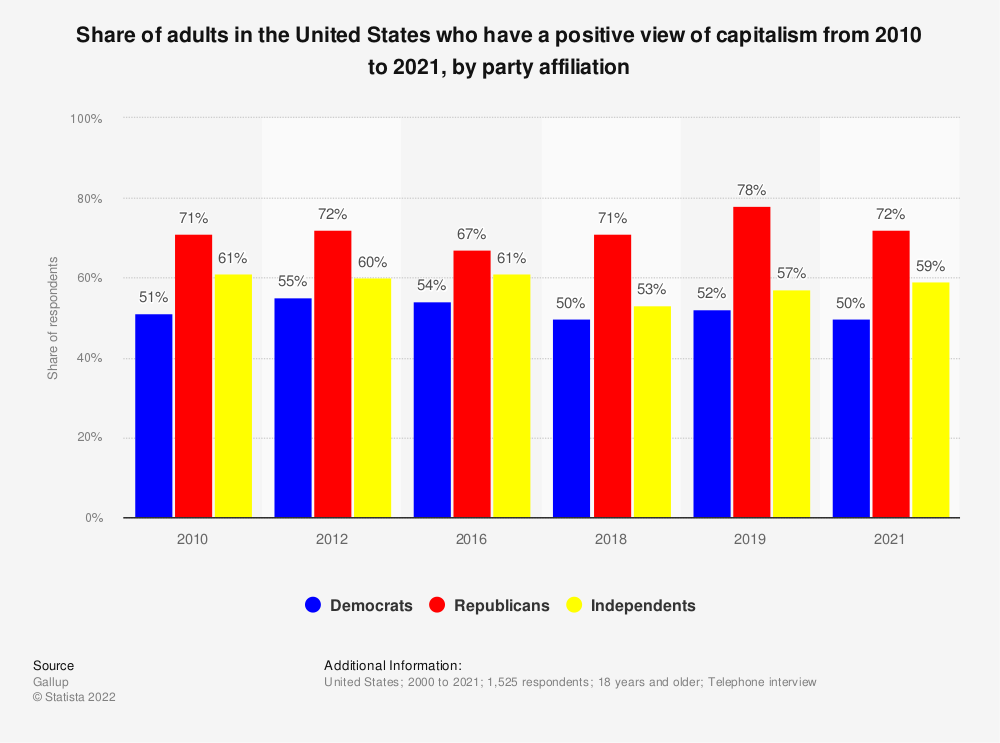Statistic: Share of adults in the United States who have a positive view of capitalism from 2010 to 2019, by party affiliation | Statista