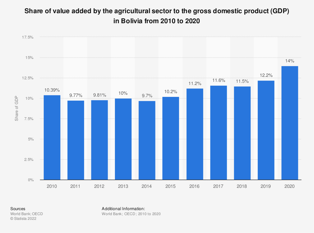 Statistic: Share of value added by the agricultural sector to the gross domestic product (GDP) in Bolivia from 2010 to 2018 | Statista
