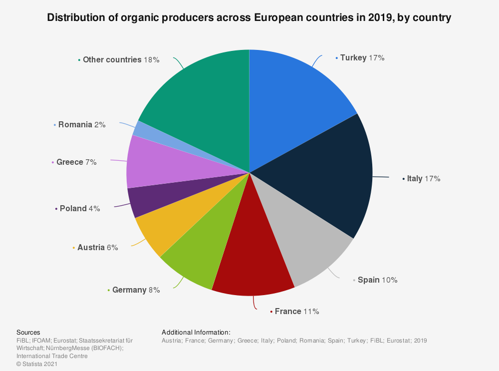 Statistic: Distribution of organic producers across European countries in 2017, by country   Statista