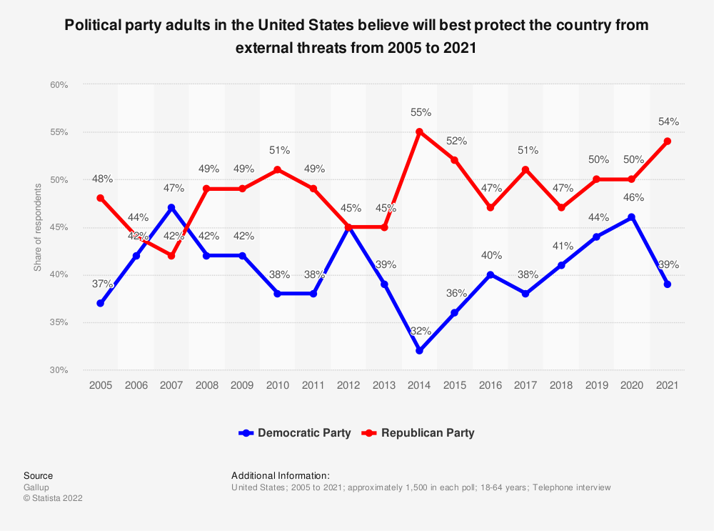 Statistic: Political party adults in the United States believe will best protect the country from external threats from 2005 to 2019 | Statista