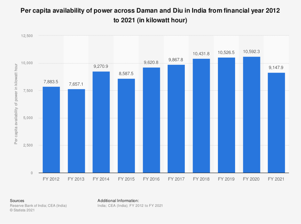 Statistic: Per capita availability of power across Daman and Diu in India from financial year 2012 to 2018 (in kilowatt hour)   Statista