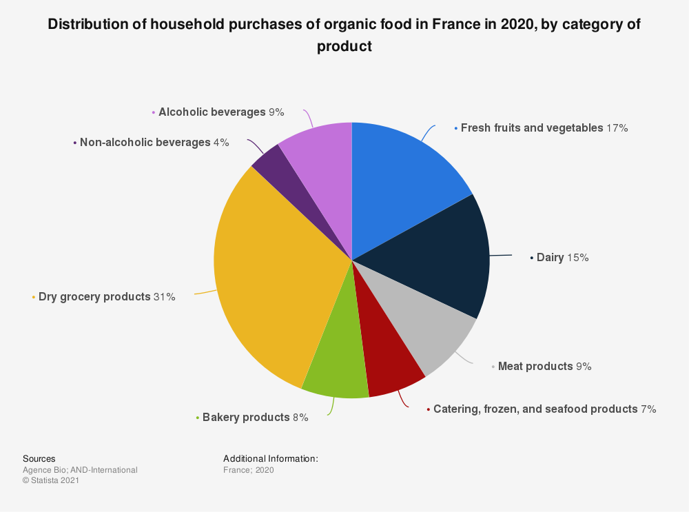 Statistic: Distribution of household purchases of organic food in France in 2019, by category of product | Statista