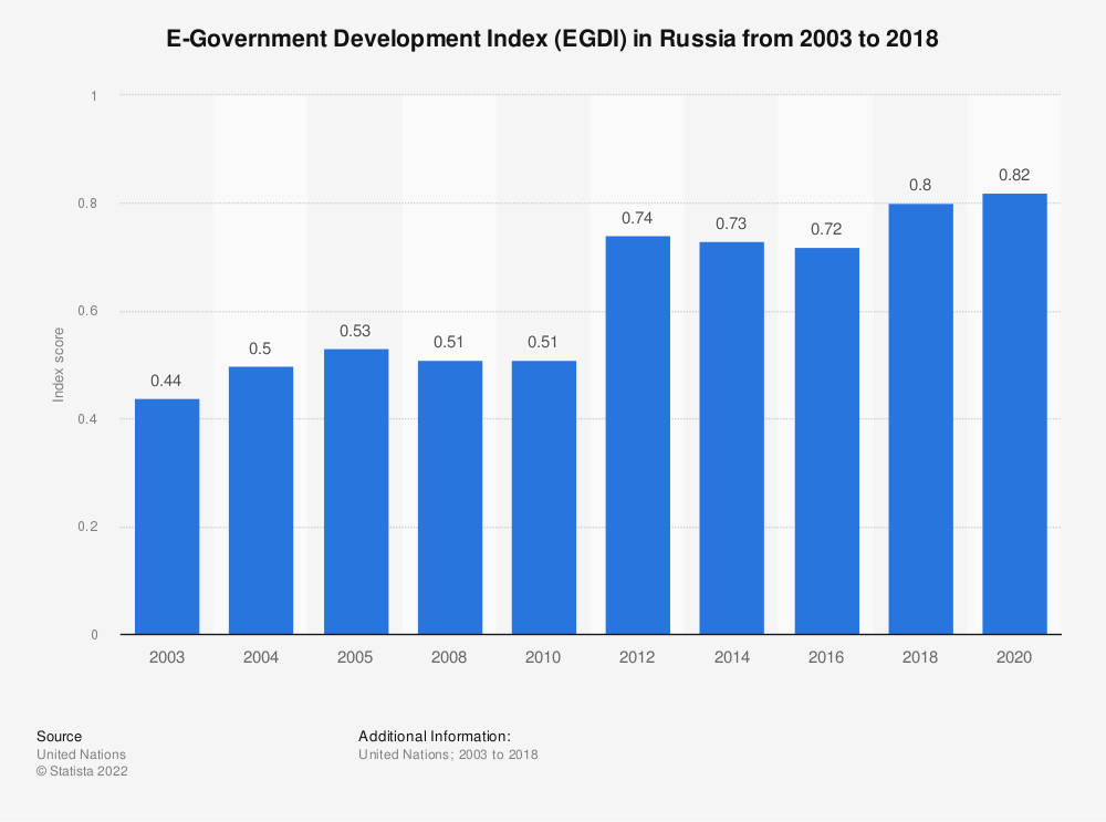 Statistic: E-Government Development Index (EGDI) in Russia from 2003 to 2018 | Statista